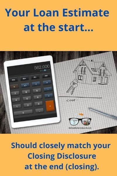 Loan estimates and closing disclosures when buying a home