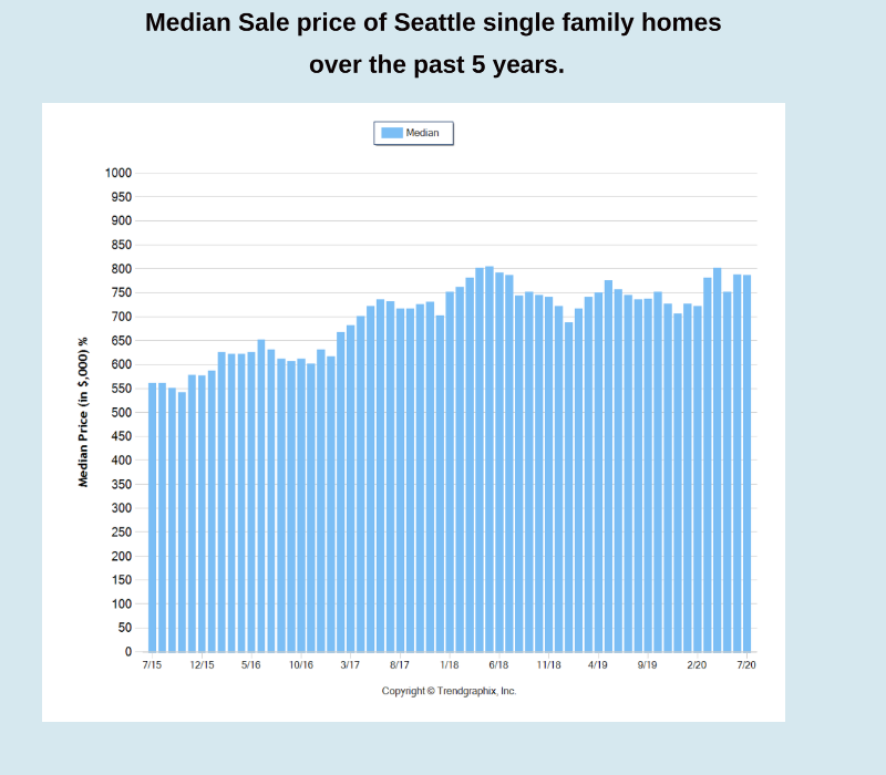 What is the average home price in Seattle