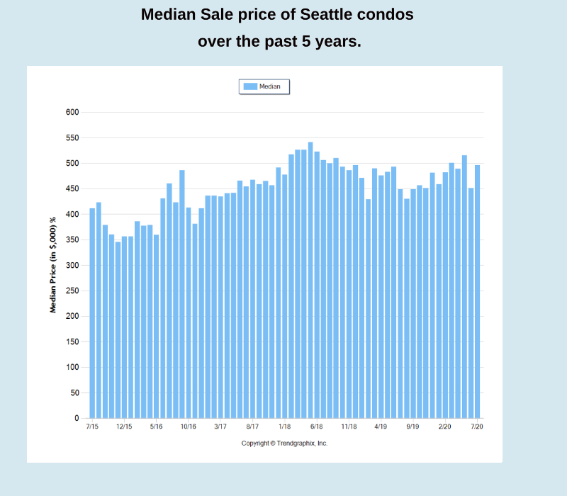 What is the average price of a Seattle condo