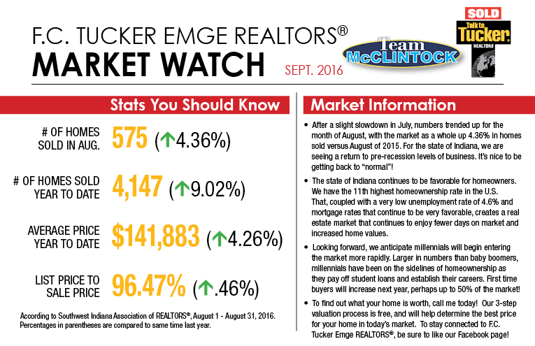 Team-McClintock-Market-Watch-September-2016