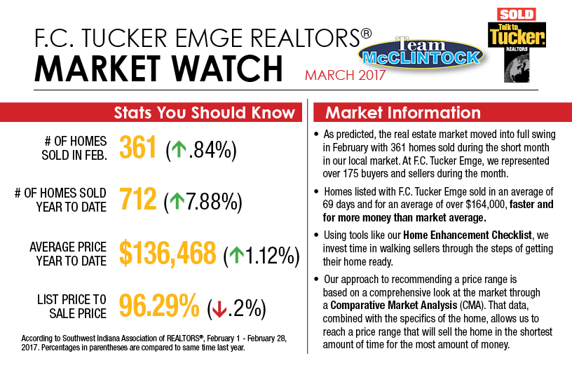 March-2017-Team-McClintock-Market-Watch