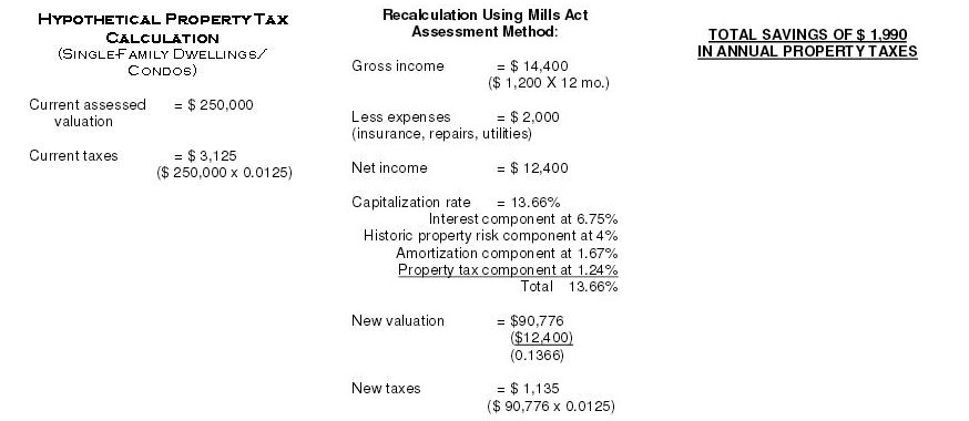 Mills Act calculation