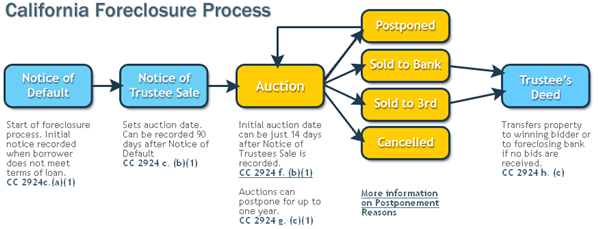 California foreclosure process
