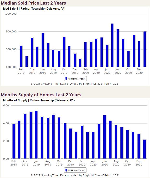Radnor School District Housing Statistics