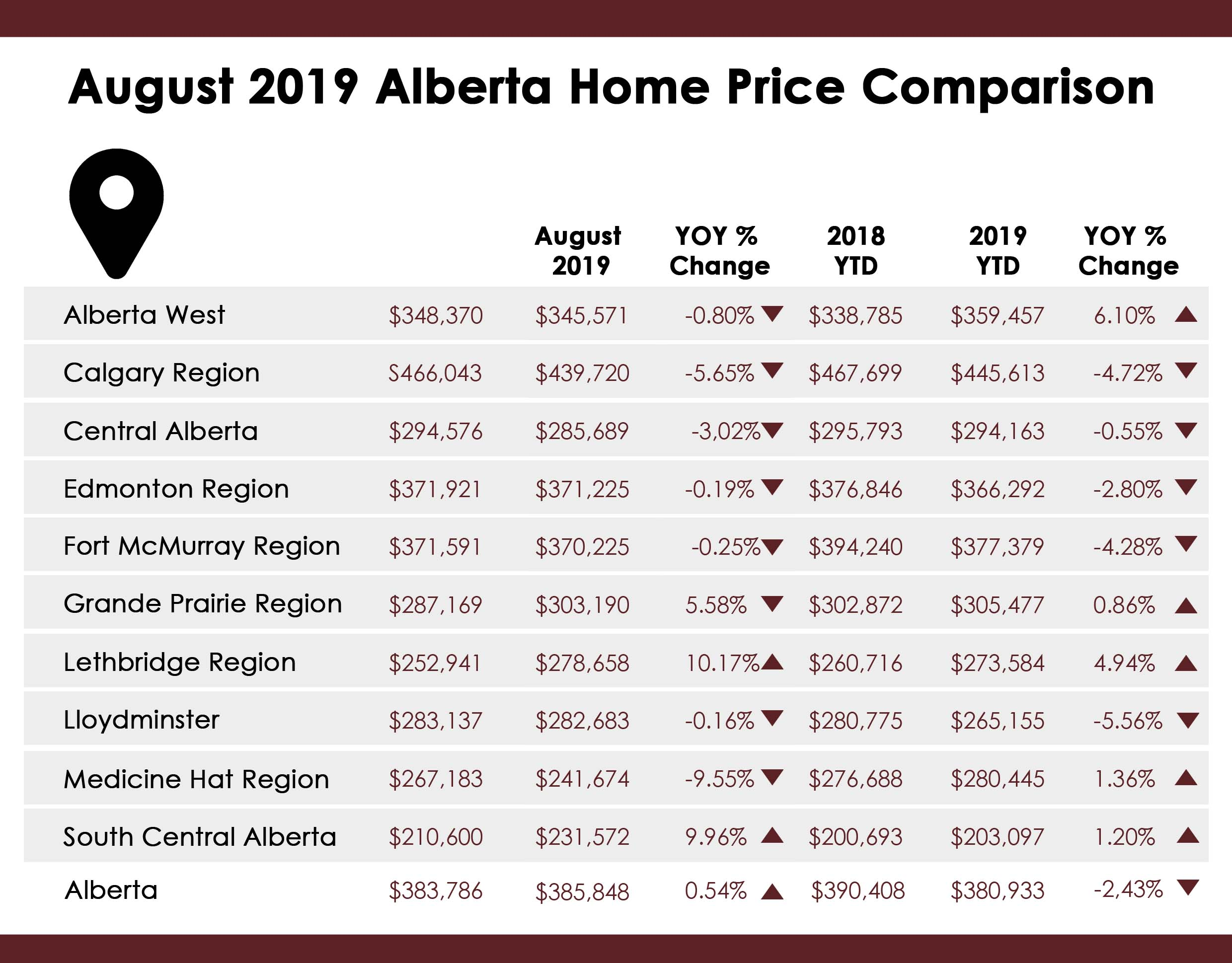August 2019 Average Home Price