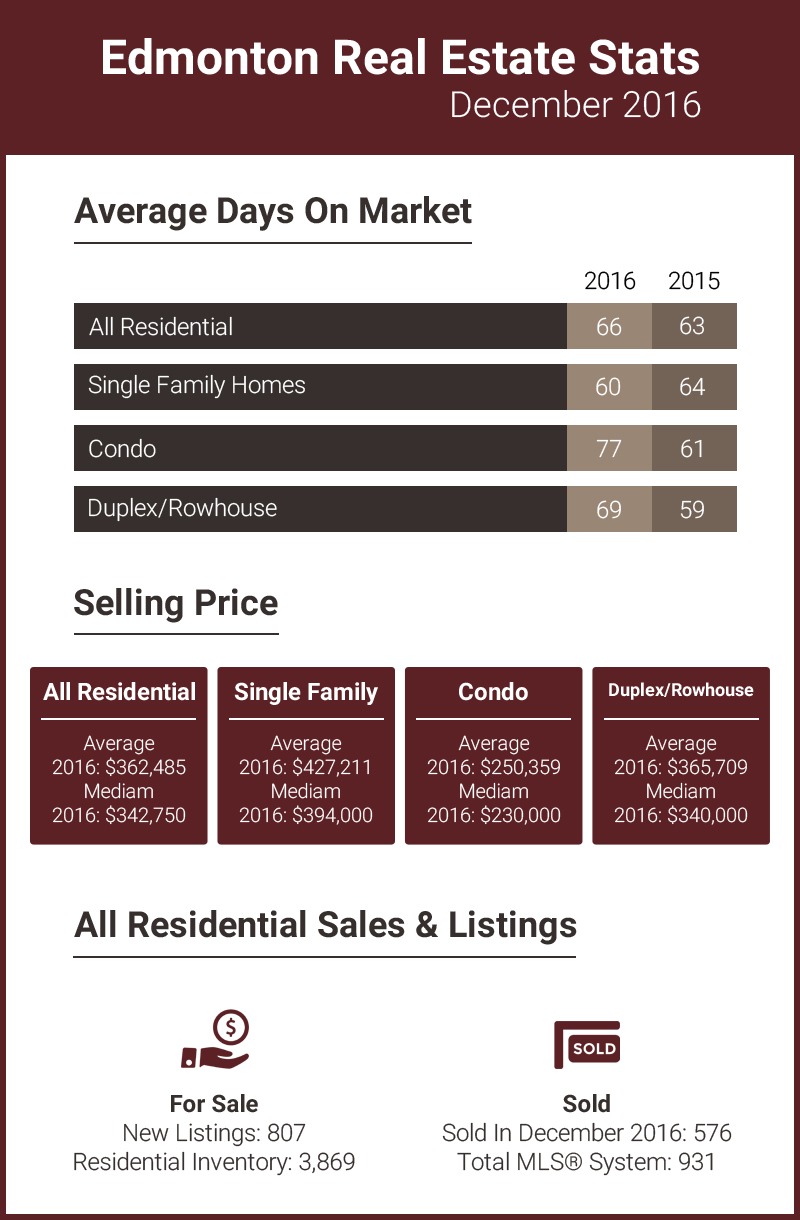 Edmonton Real Estate Stats  December 2016