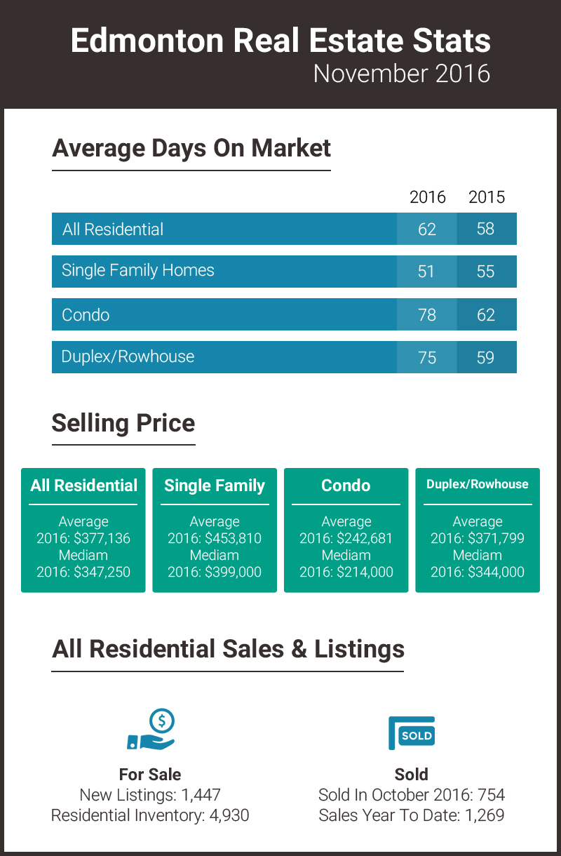 Edmonton Real Estate Stats November 2016