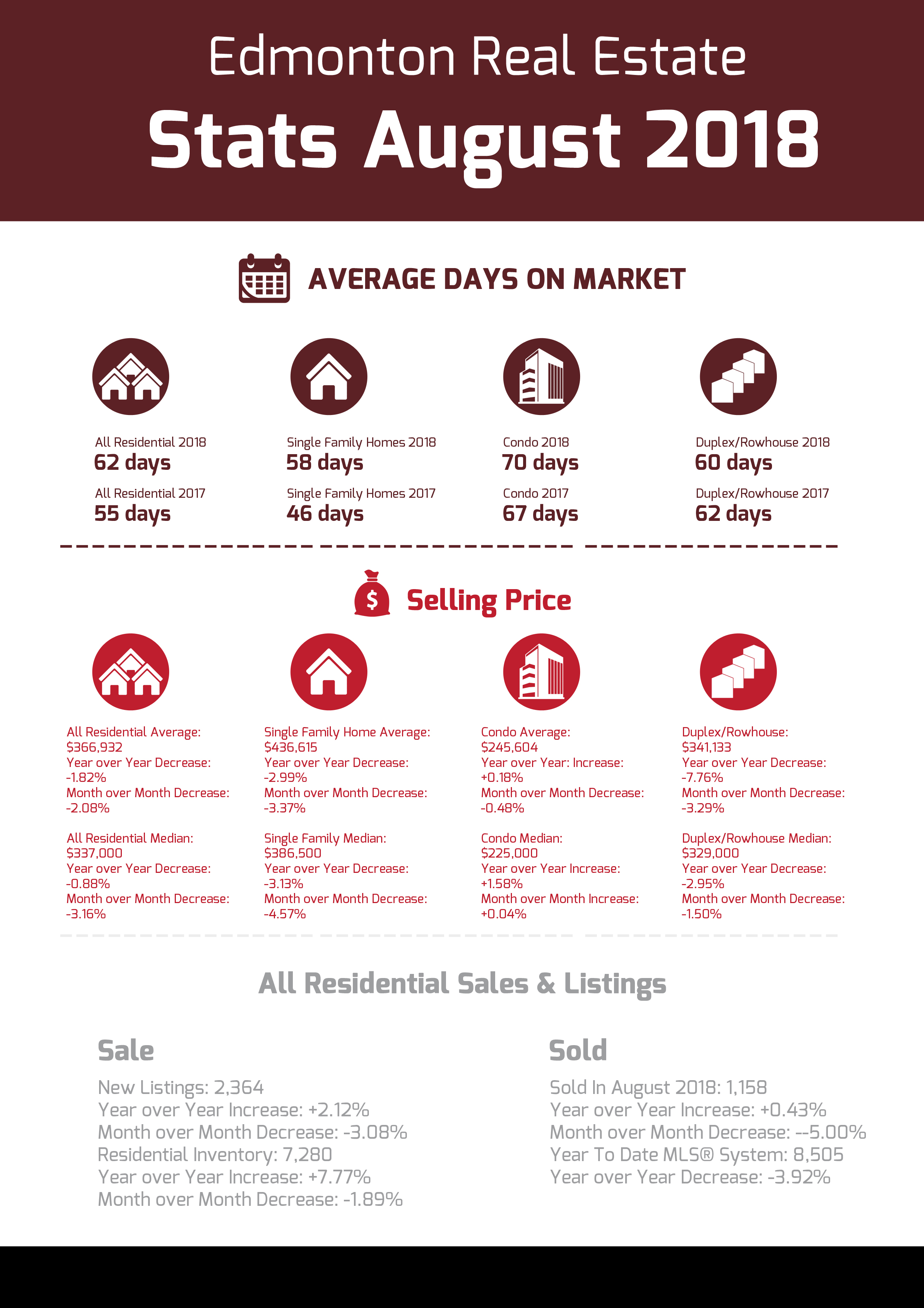 Edmonton Real Estate Stats August 2018