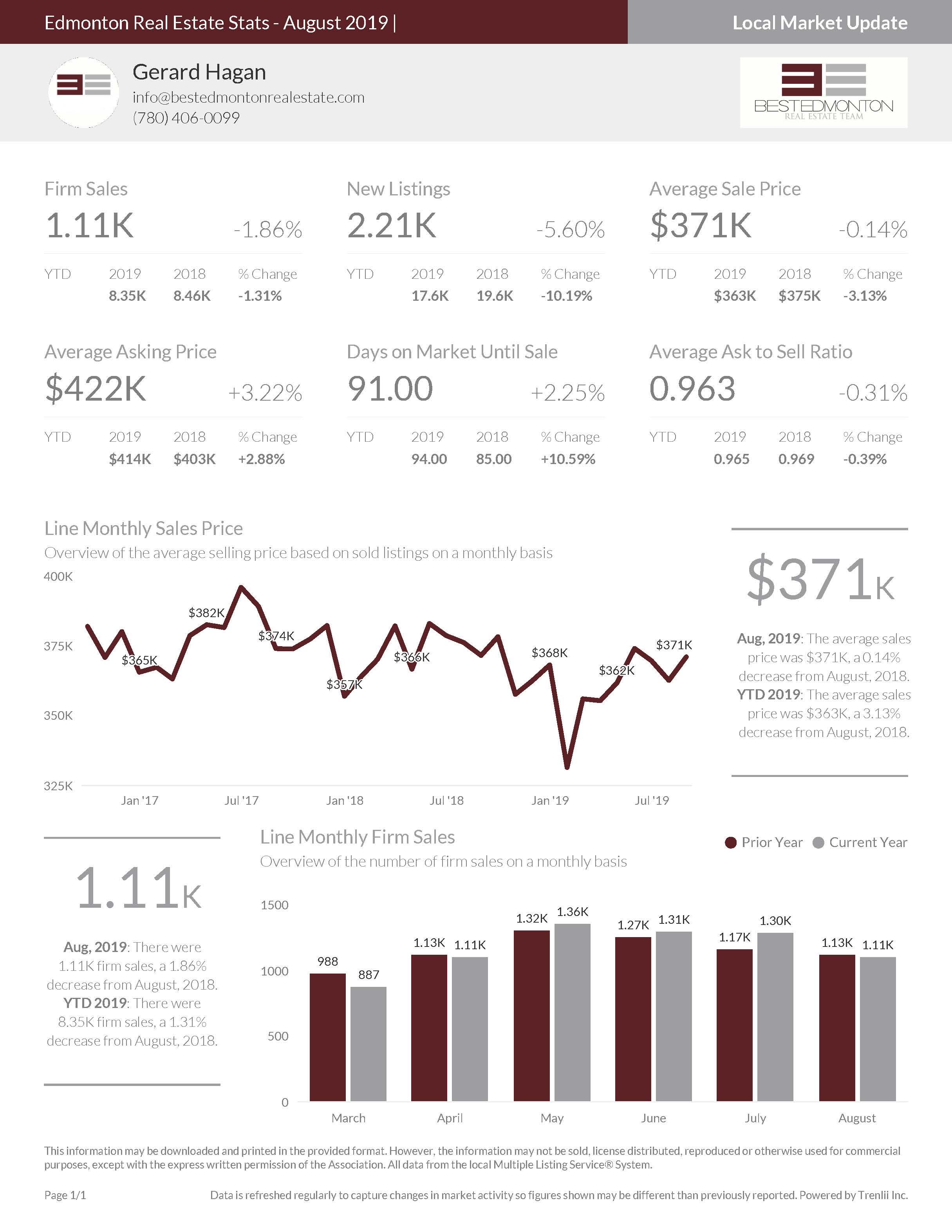Edmonton Real Estate Stats August 2019