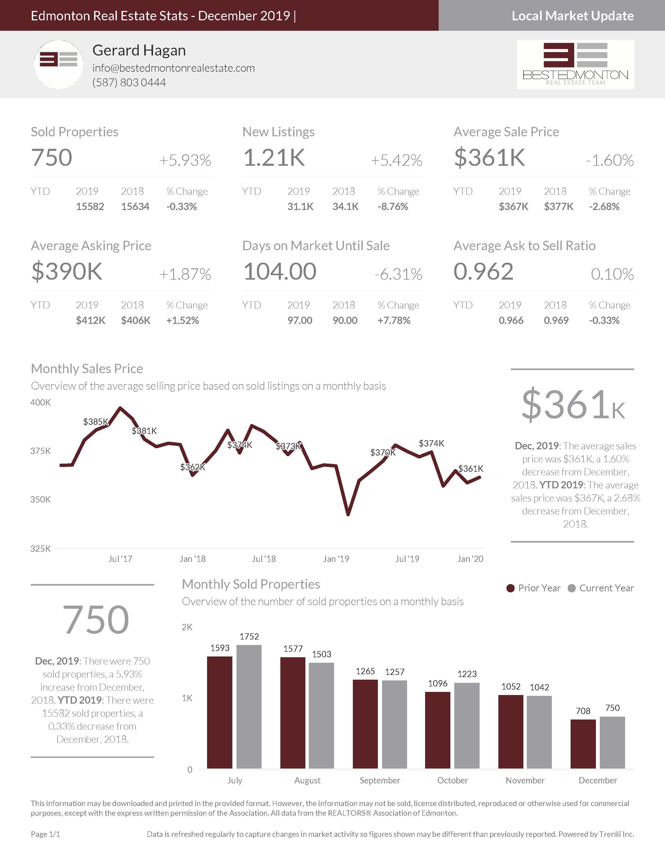 Edmonton Real Estate Stats - December 2019