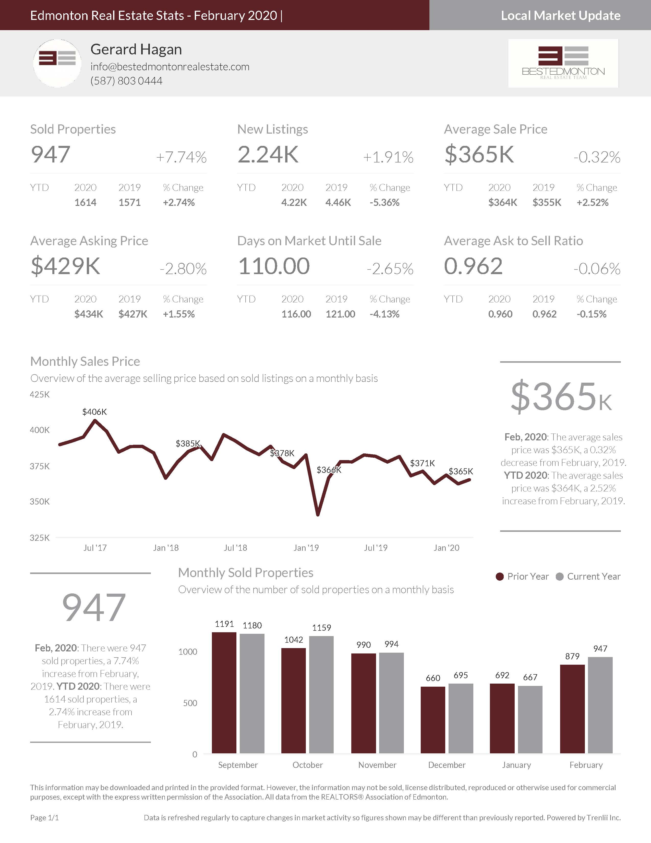 Edmonton Real Estate Stats - February 2020