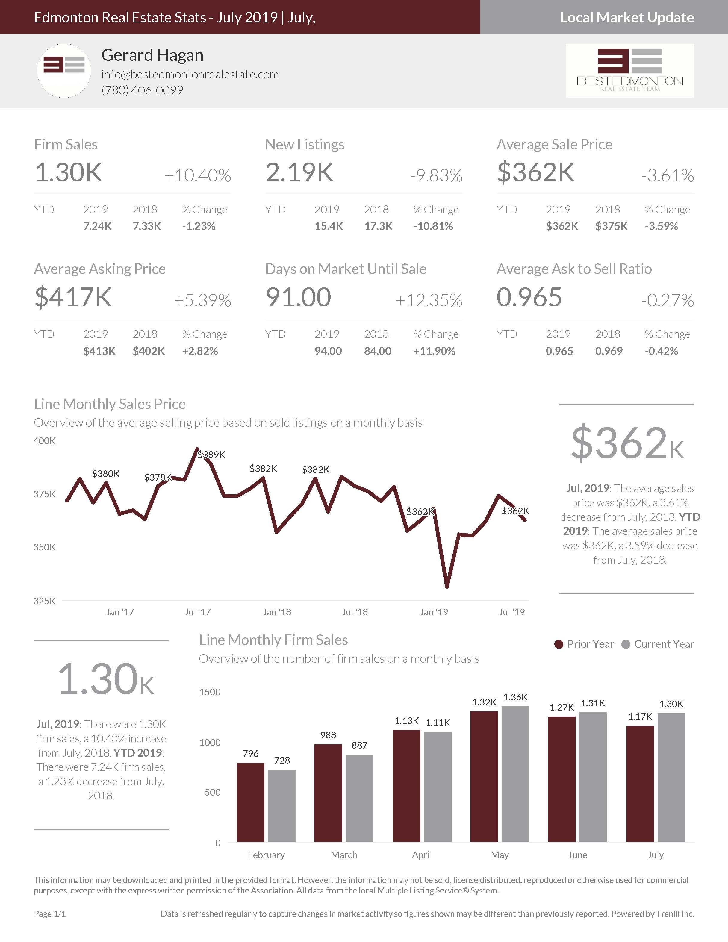 Edmonton Real Estate Stats July 2019