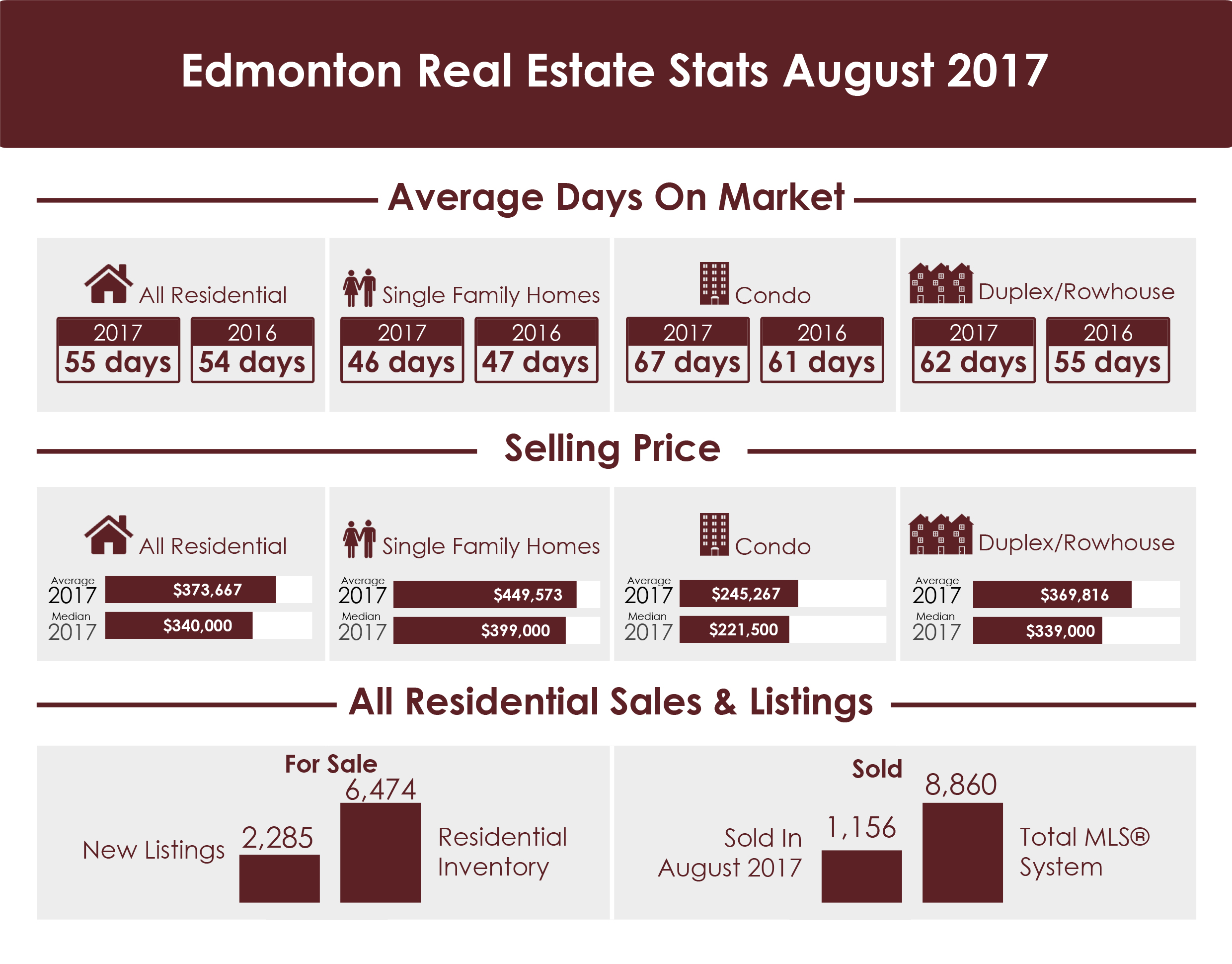 Edmonton Real Stats August 2017