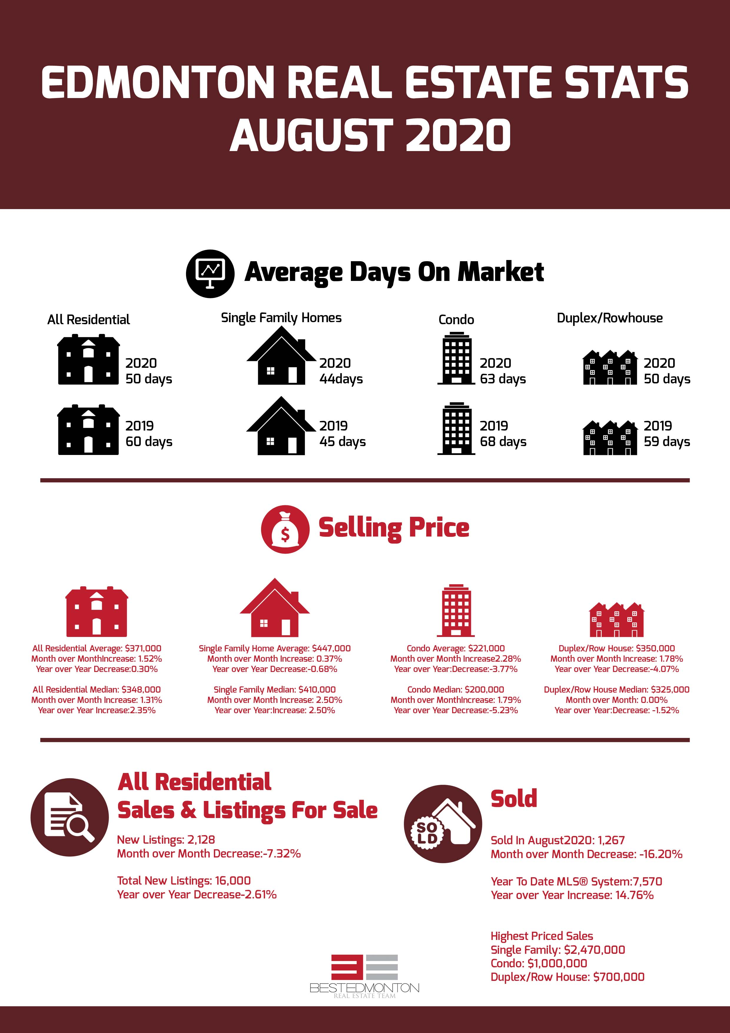 Edmonton Real Estate Stats August 2020