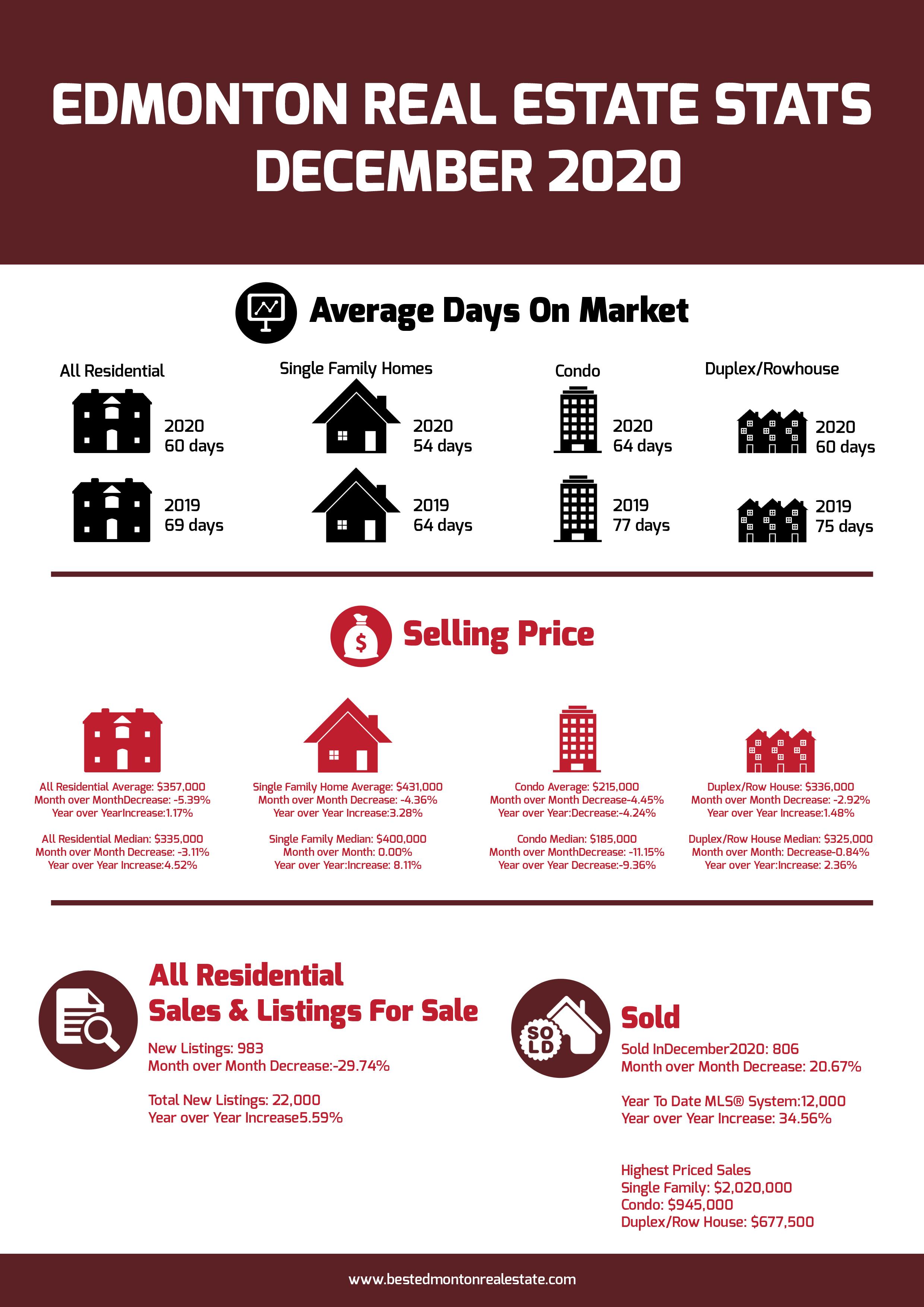 Edmonton Real Estate Stats December 2020