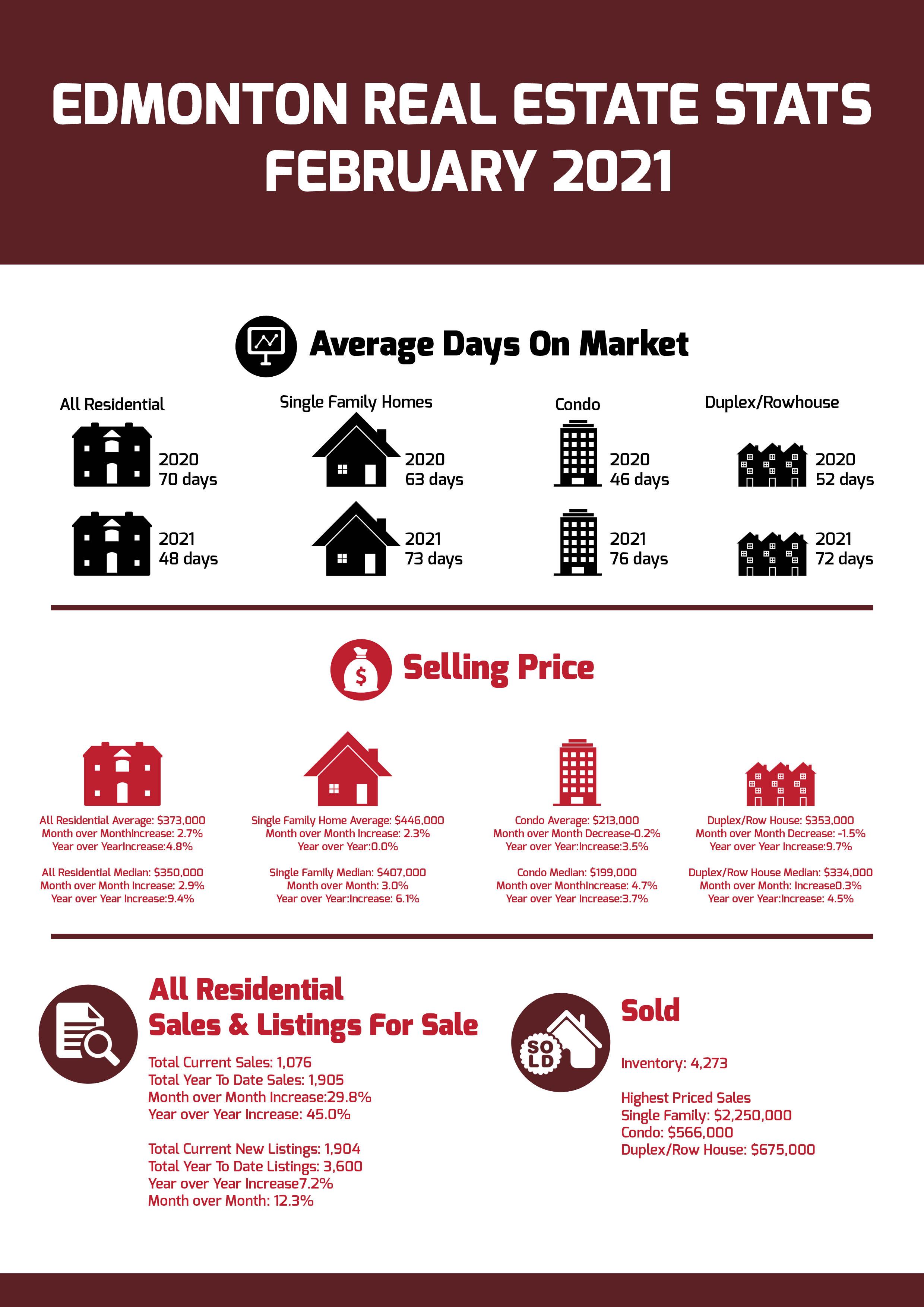 Edmonton Real Estate Stats February 2021