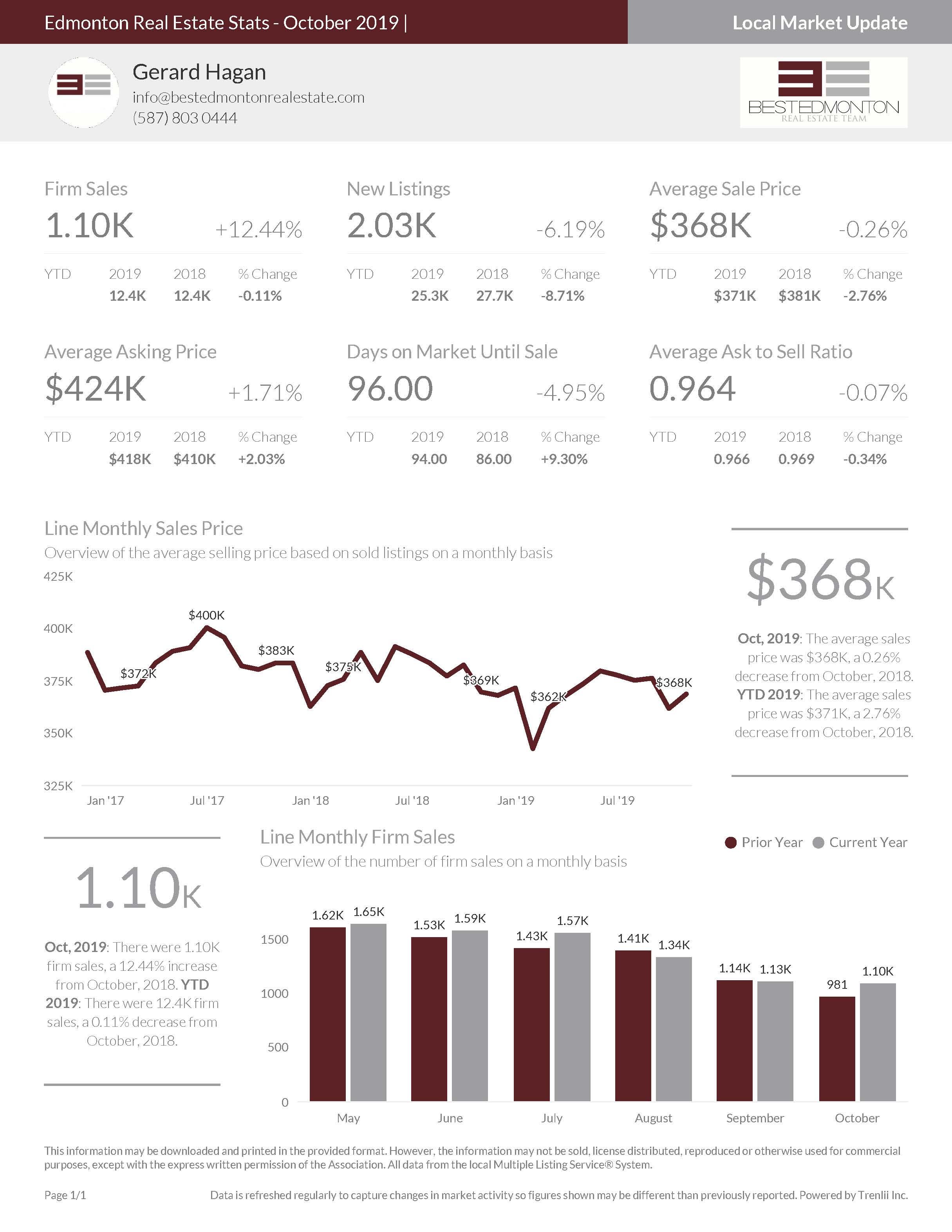 October 2019 Edmonton Real Estate Stats