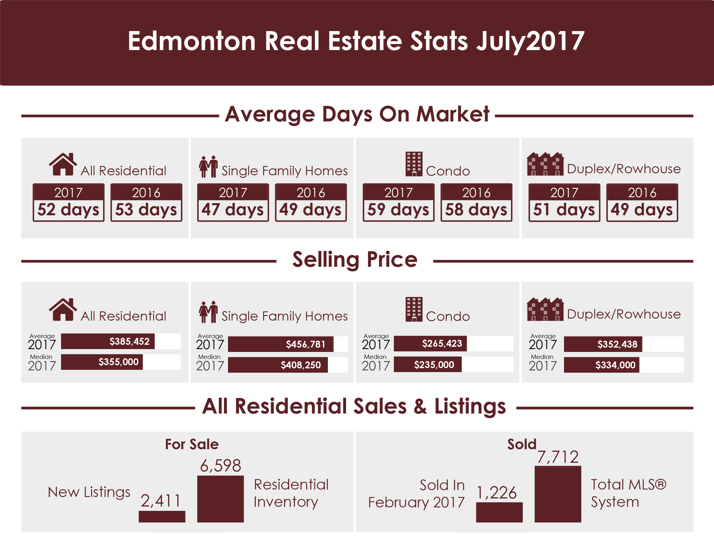 Edmonton Real Estate Stats July 2017