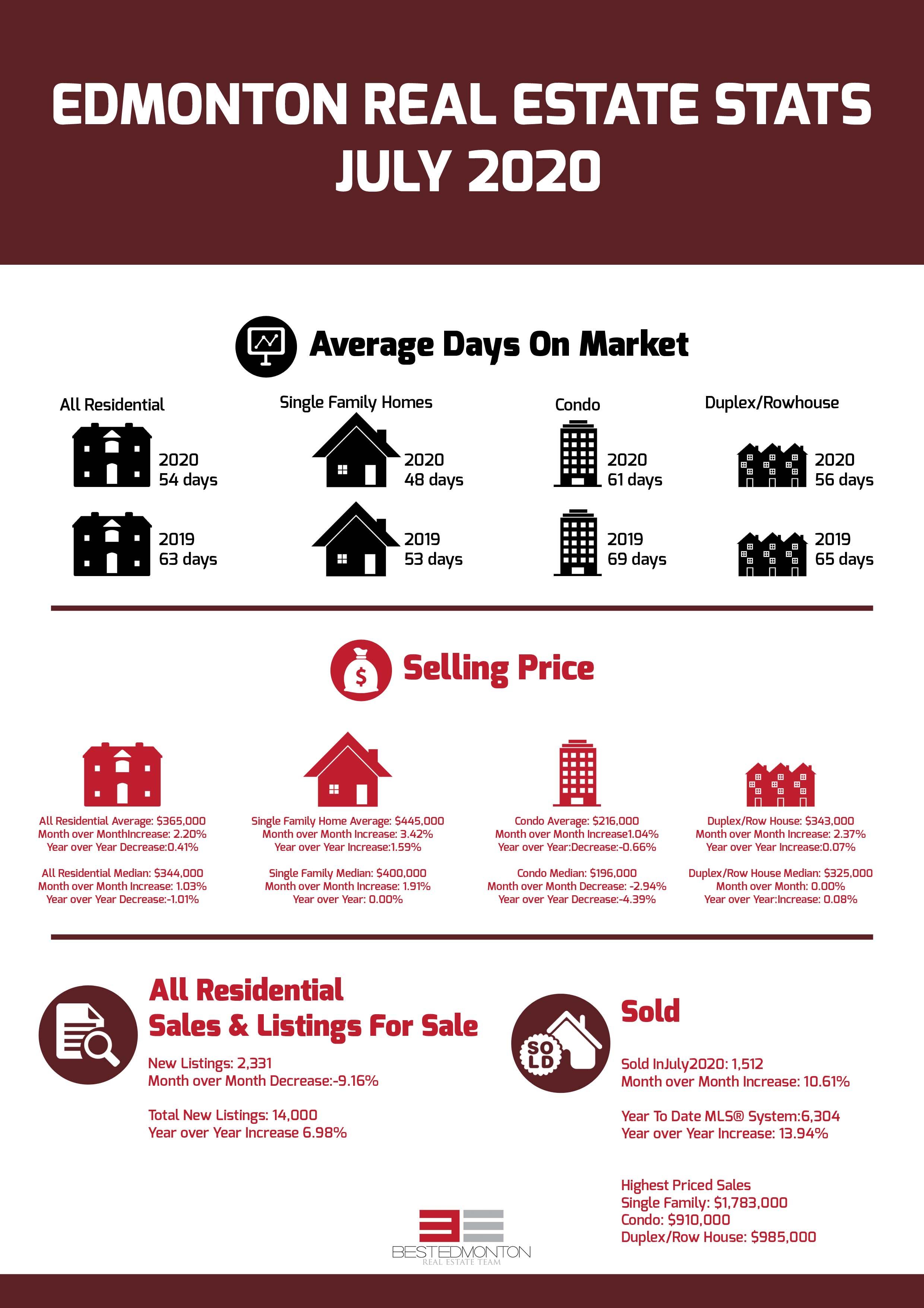 Edmonton Real Estate Stats July 2020