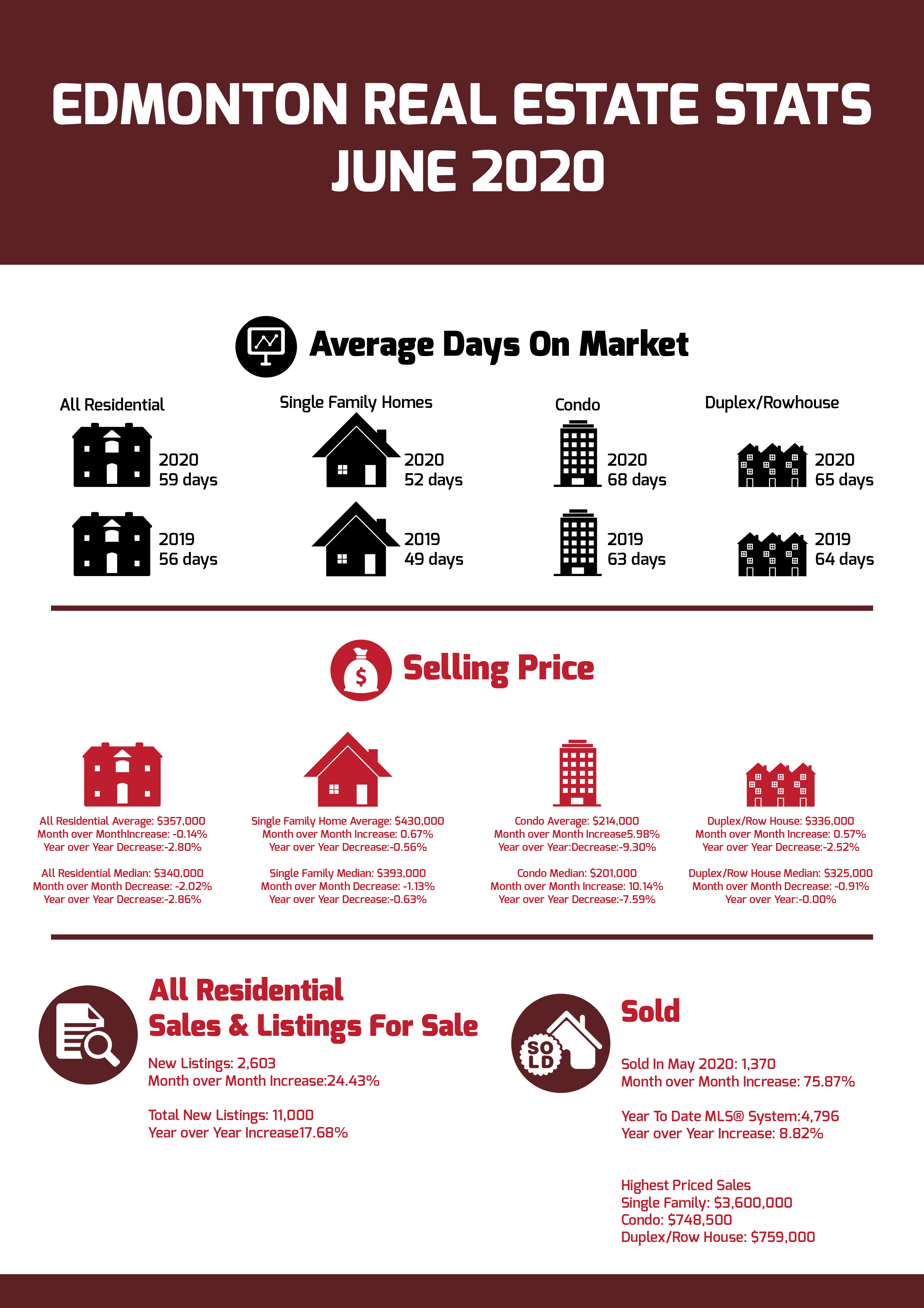 Edmonton Real Estate Stats June 2020