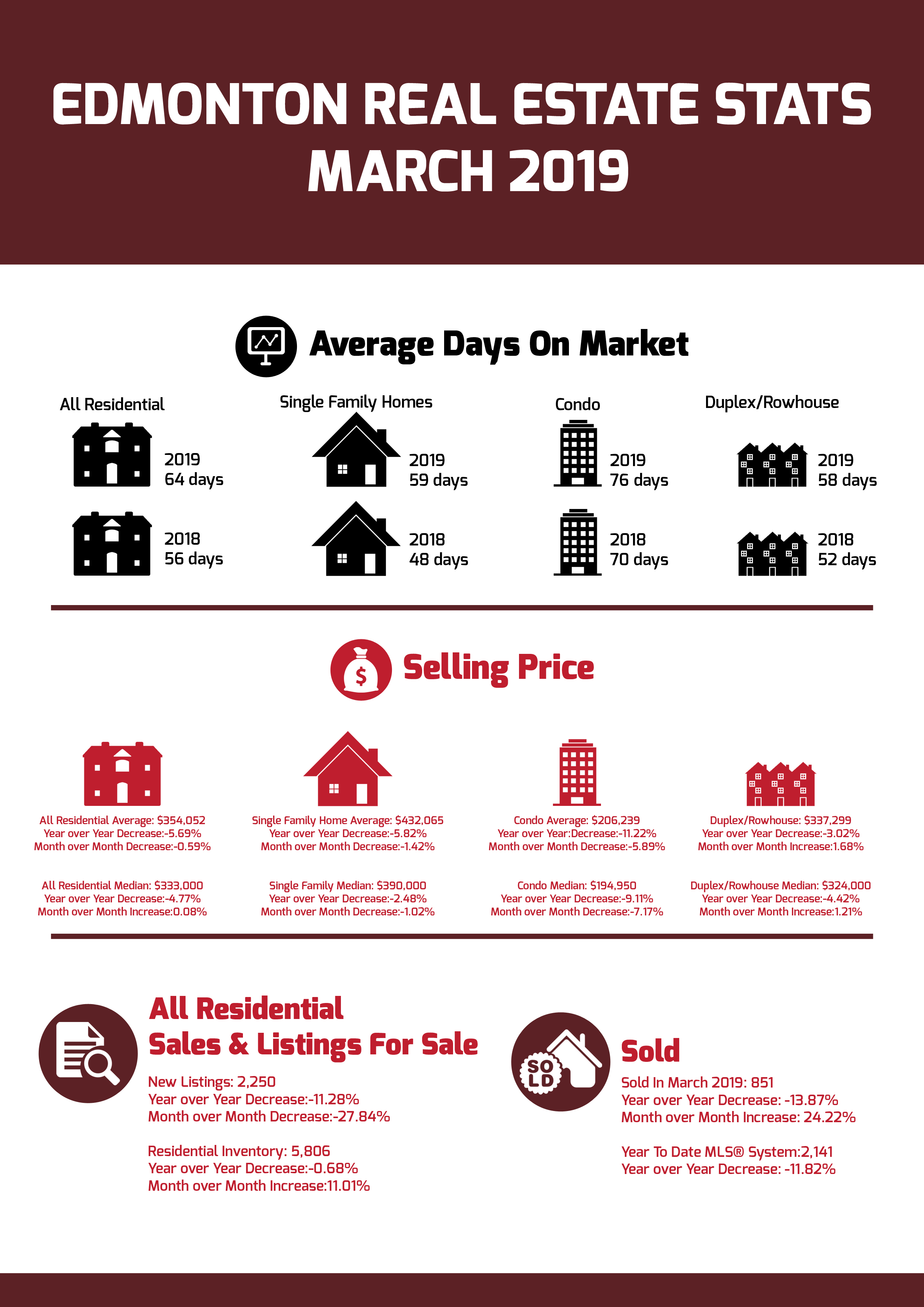 Edmonton Real Estate Stats March 2019