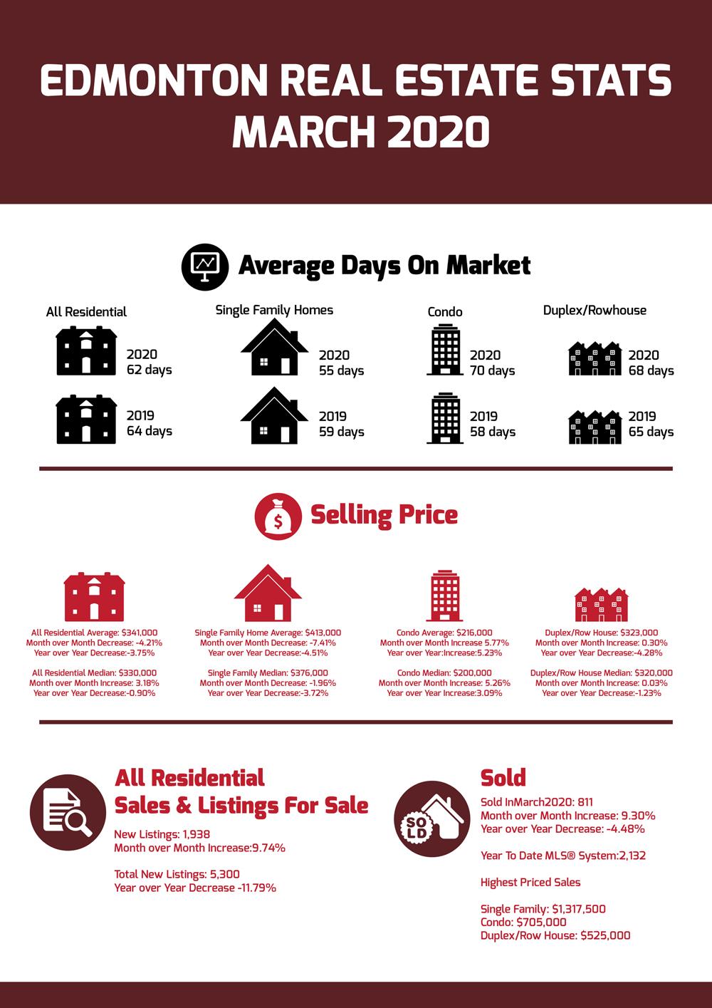 Edmonton Real Estate Stats March 2020