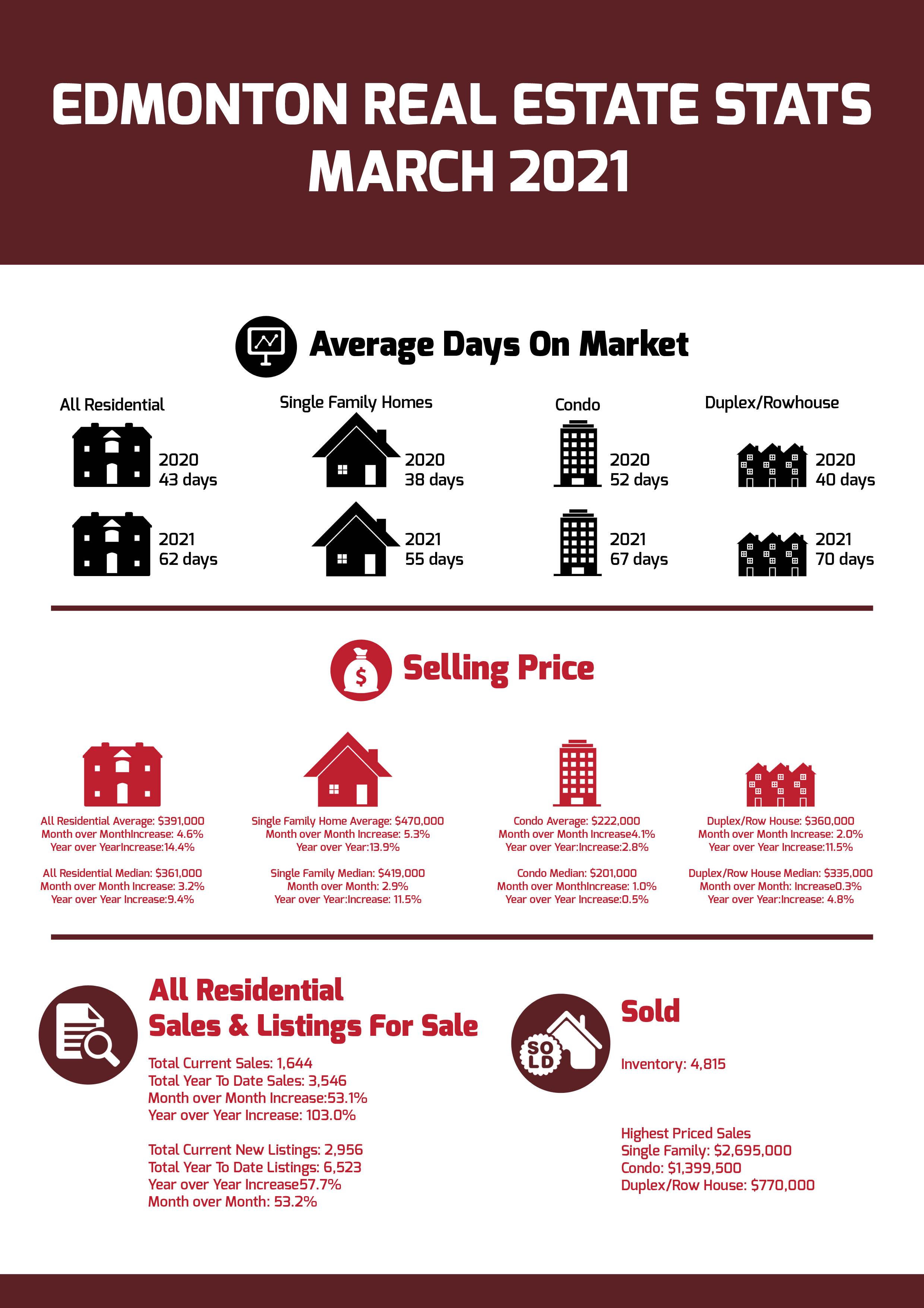 Edmonton Real Estate Stats March 2021
