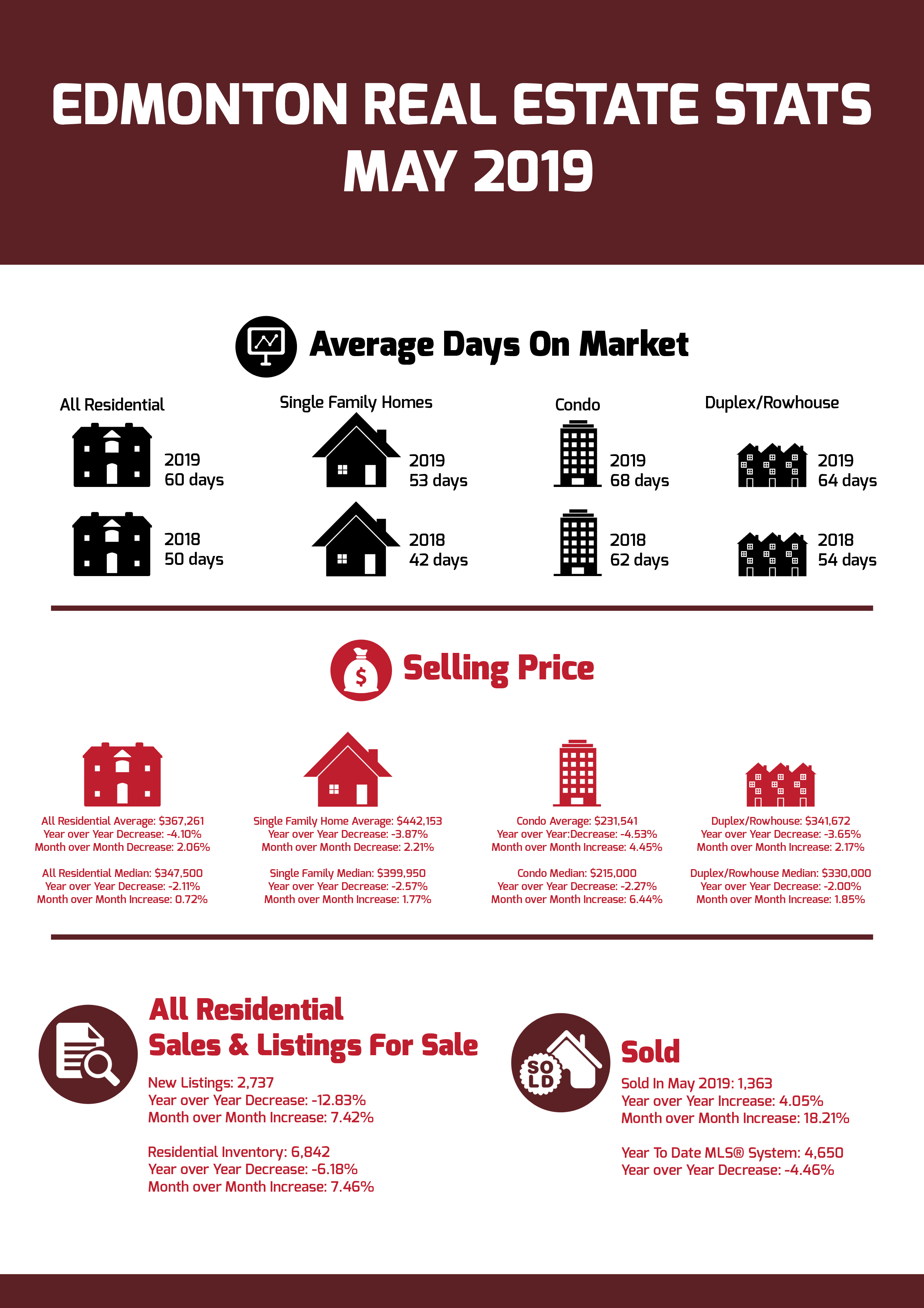 Edmonton Real Estates Statistics May 2019