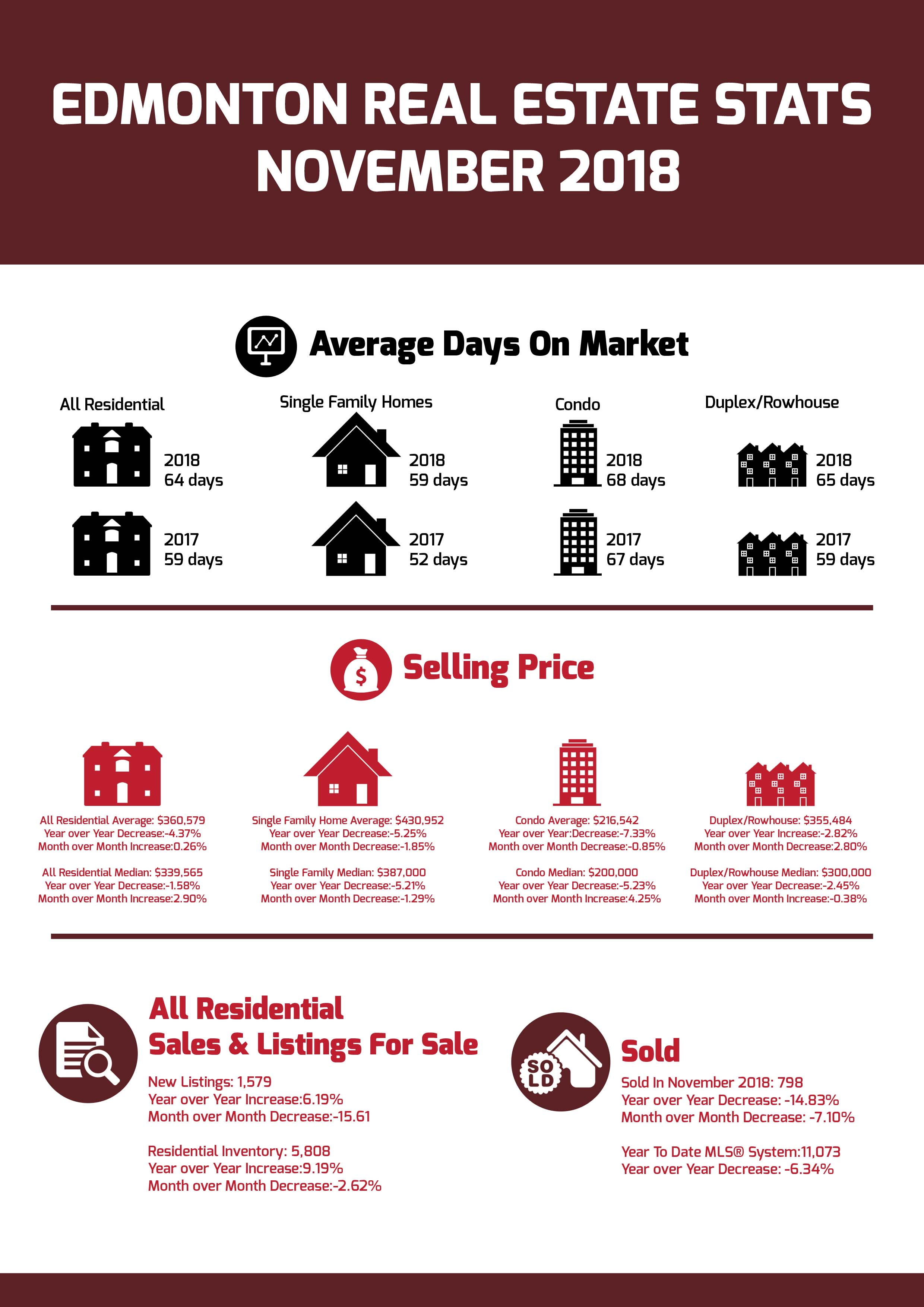 Edmonton Real Estate Stats November 2018