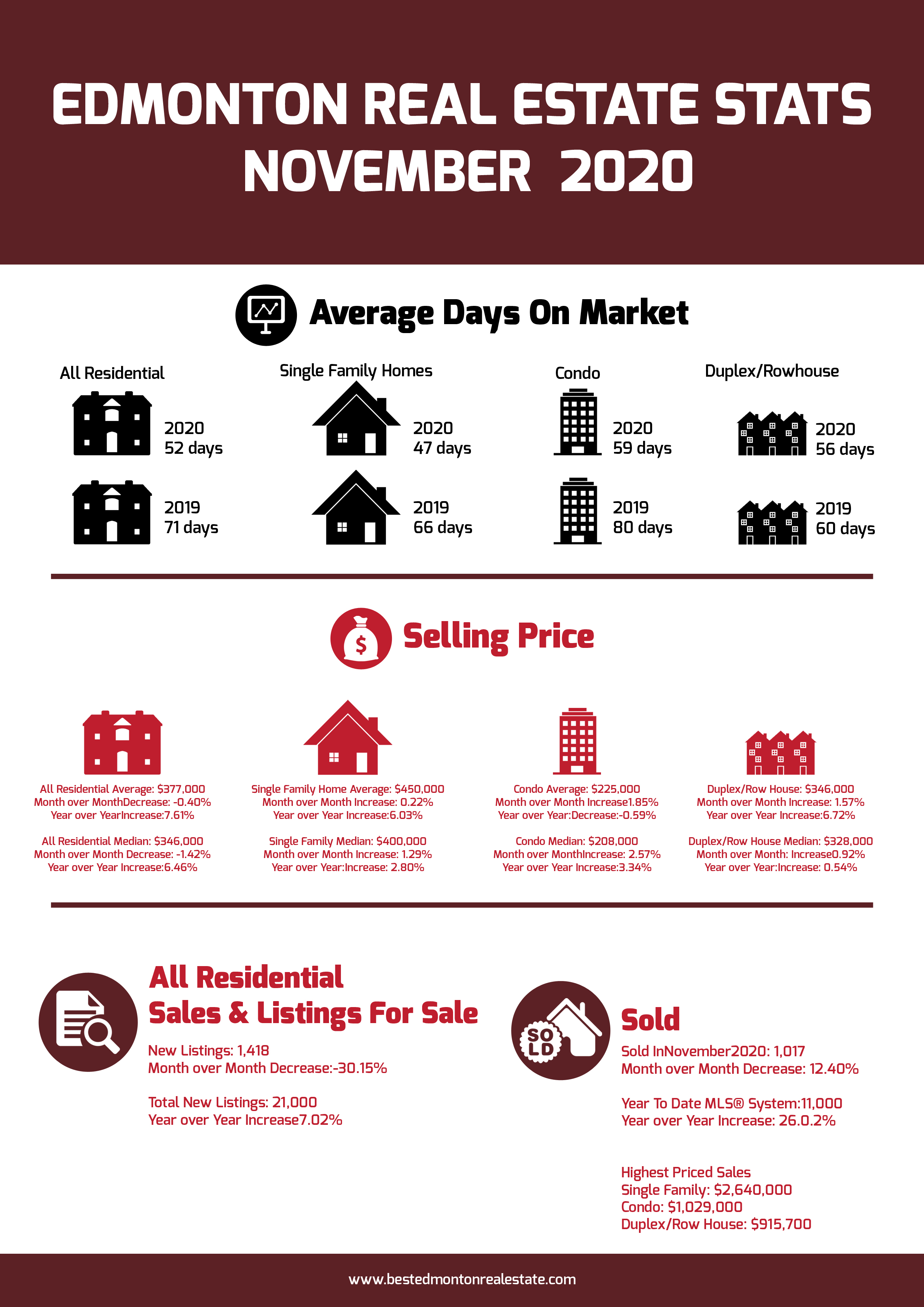Edmonton Real Estate Stats November 2020