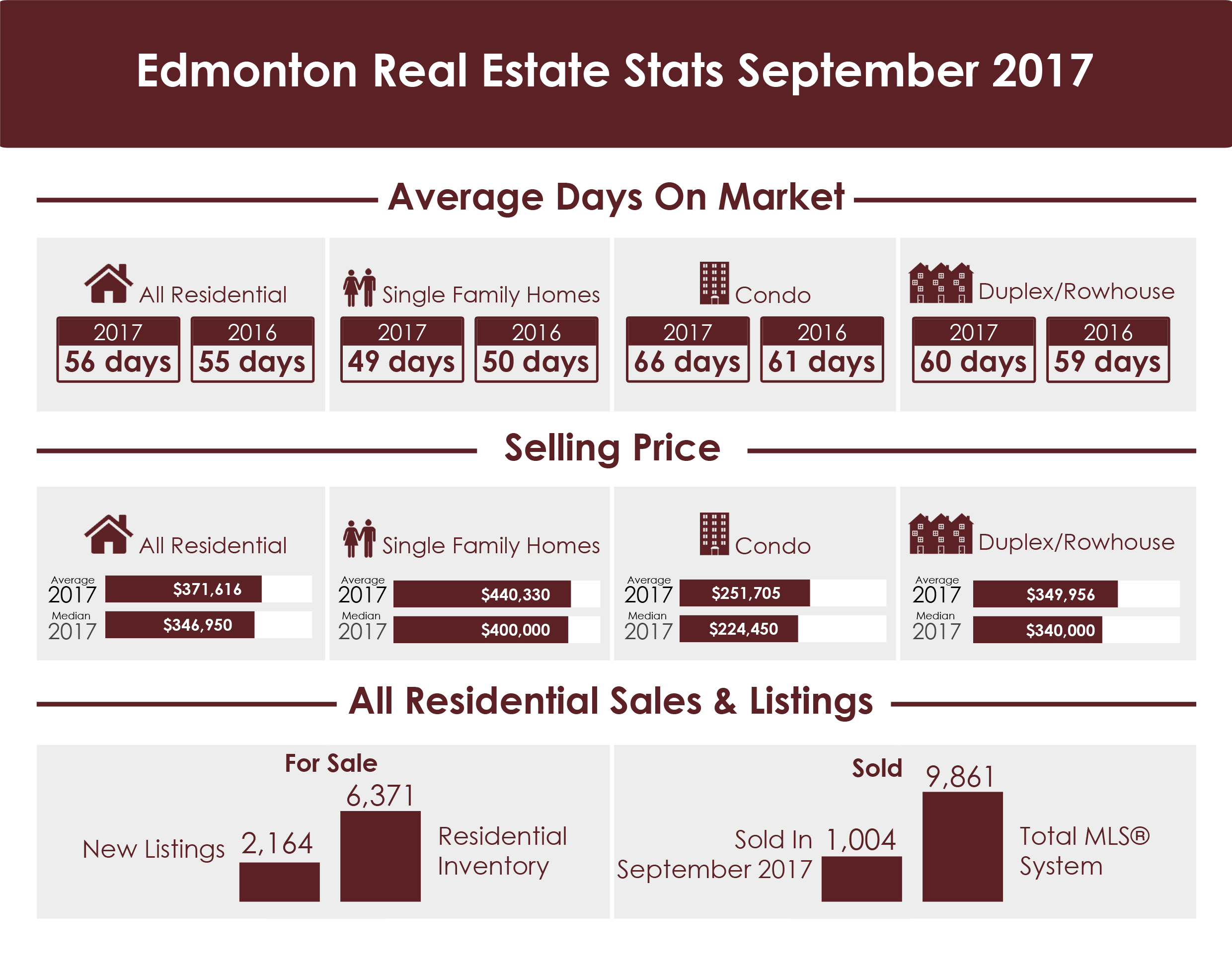 Edmonton Real Estate Stats September 2017