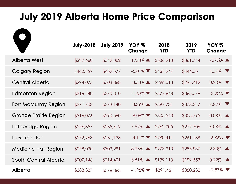 July 2019 Alberta Home Comparison Stats