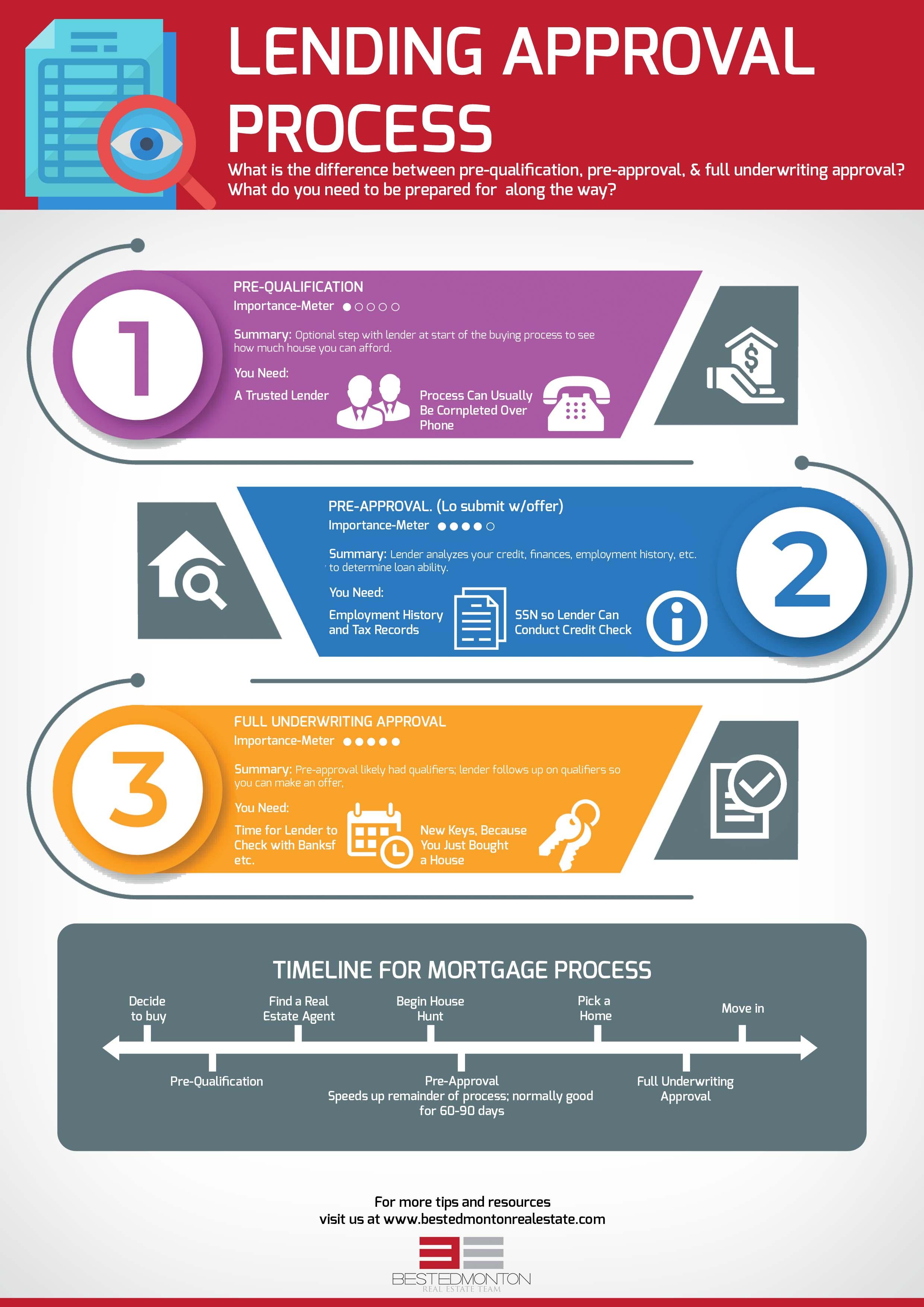Edmonton Mortgage Approval Process