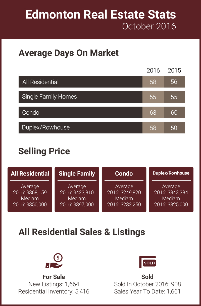 Edmonton Real Estate Stats October 2016