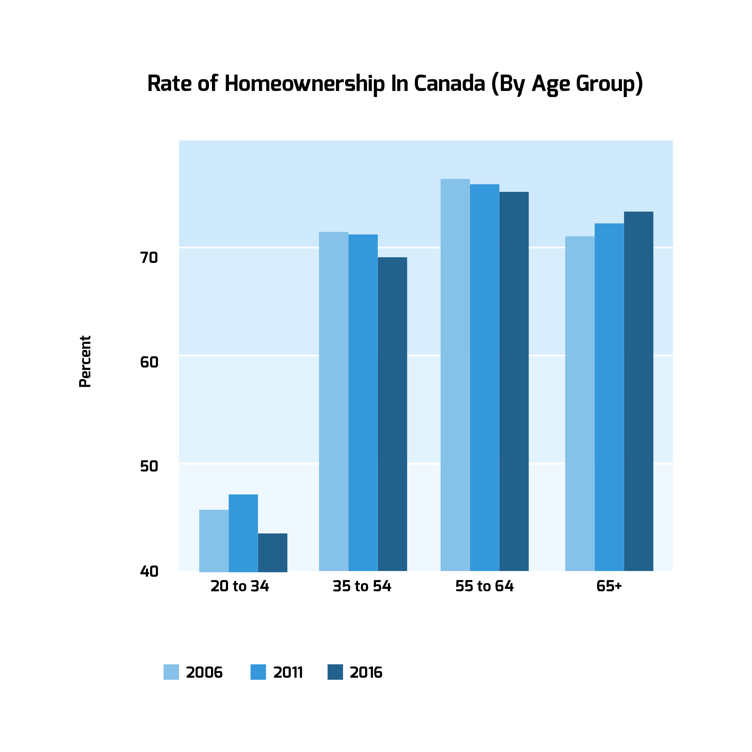 Rate Of Home Ownership In Canada