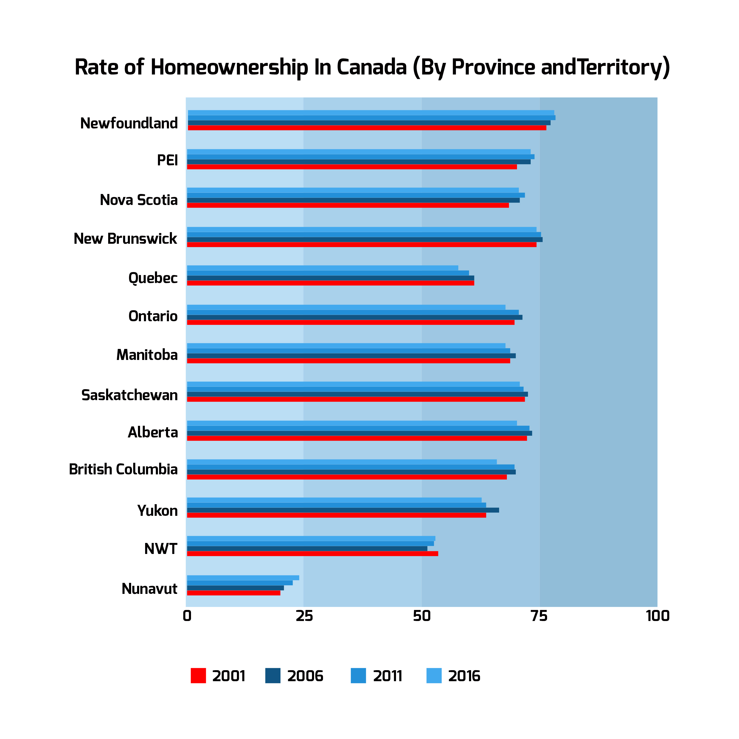 Home Ownership By Canadian Province