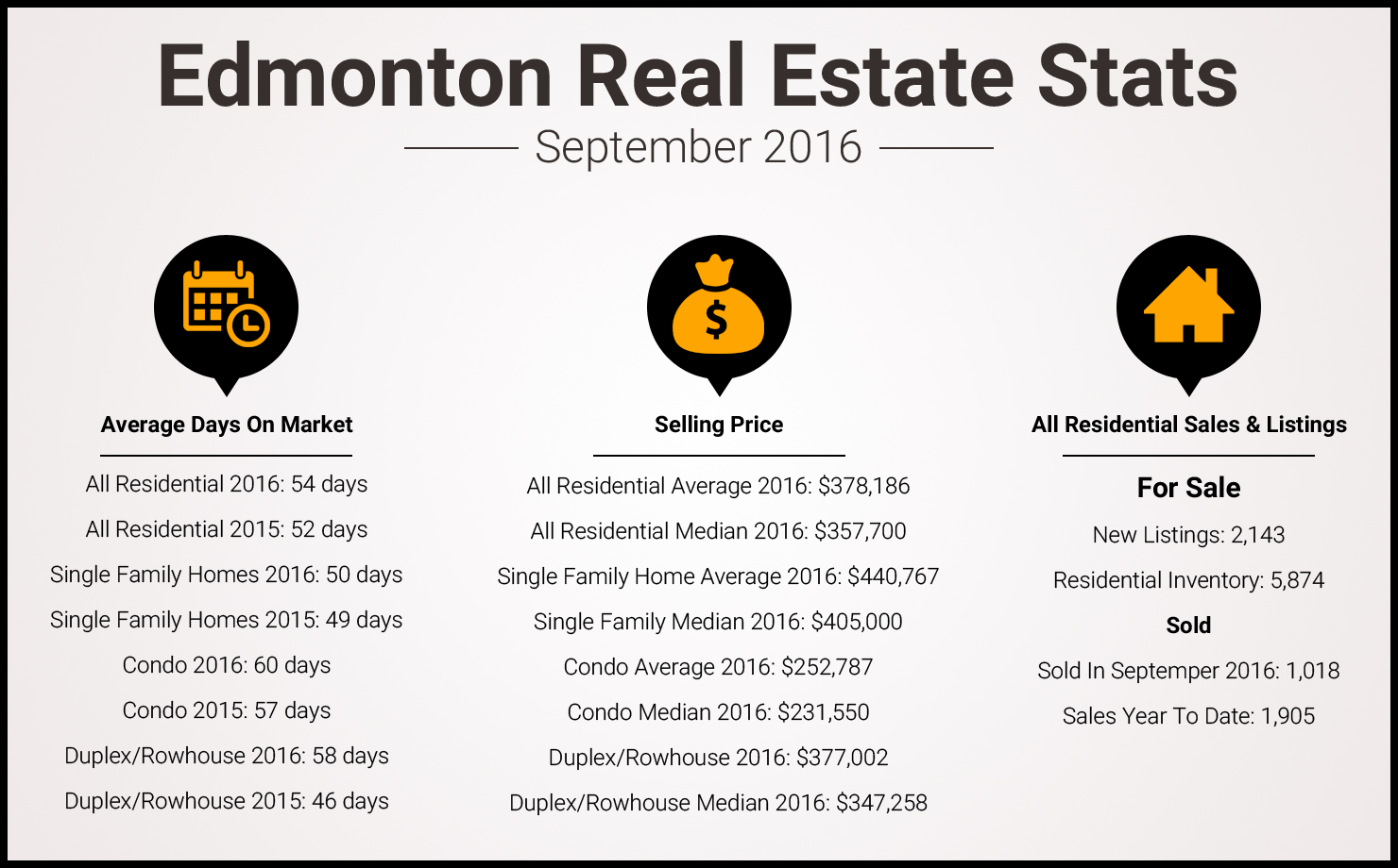 Edmonton Real Estate Stats - September 2016