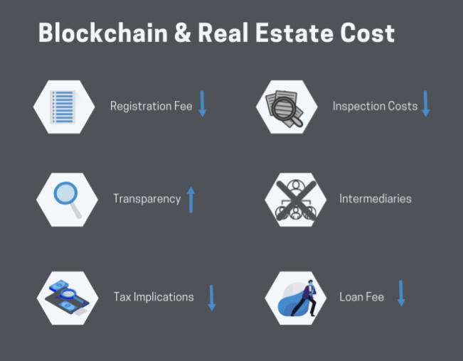 Blockchain real estate cost