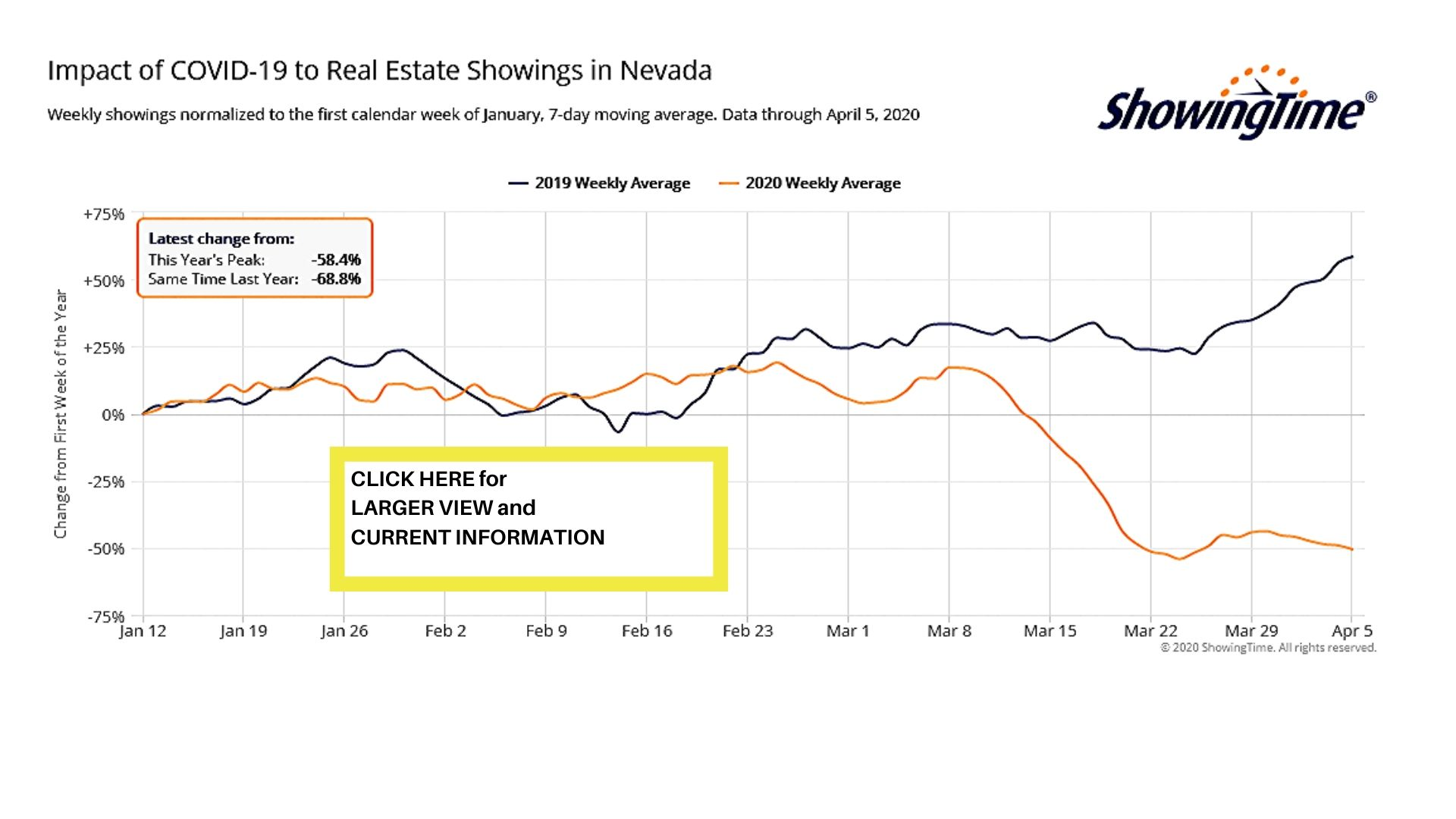 Reno Real Estate Housing Covid19 Coronavirus Real Estate Market Impact