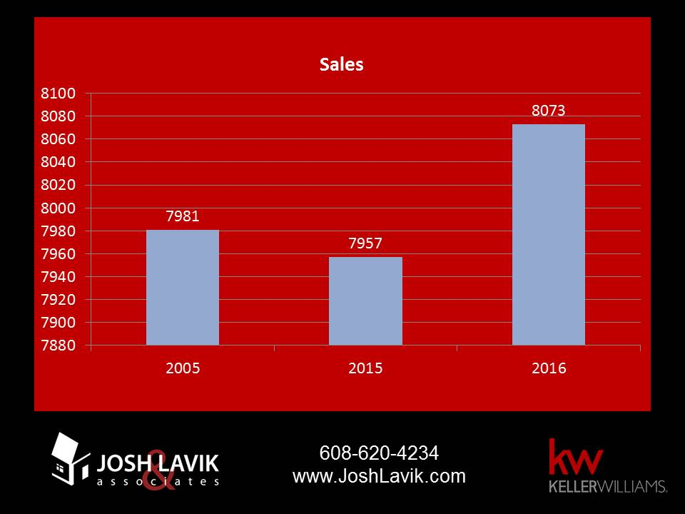 2016 sales compared to 2015 and 2005 for Dane County
