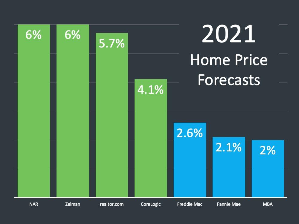 2021 Price Forecast