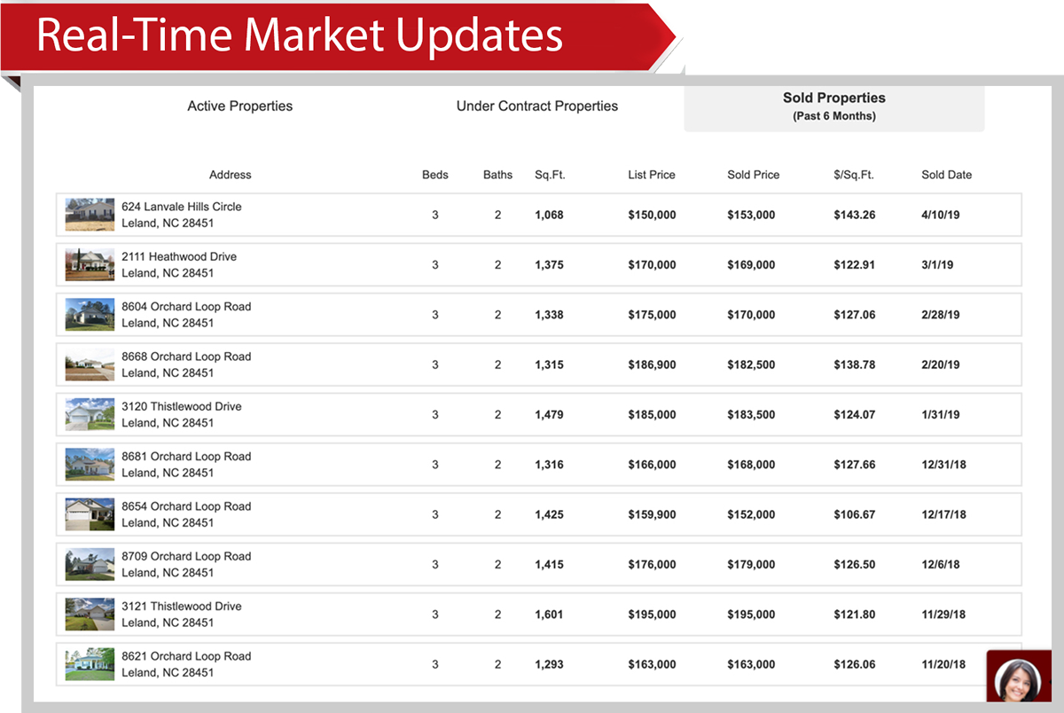 Real-Time Market Updates