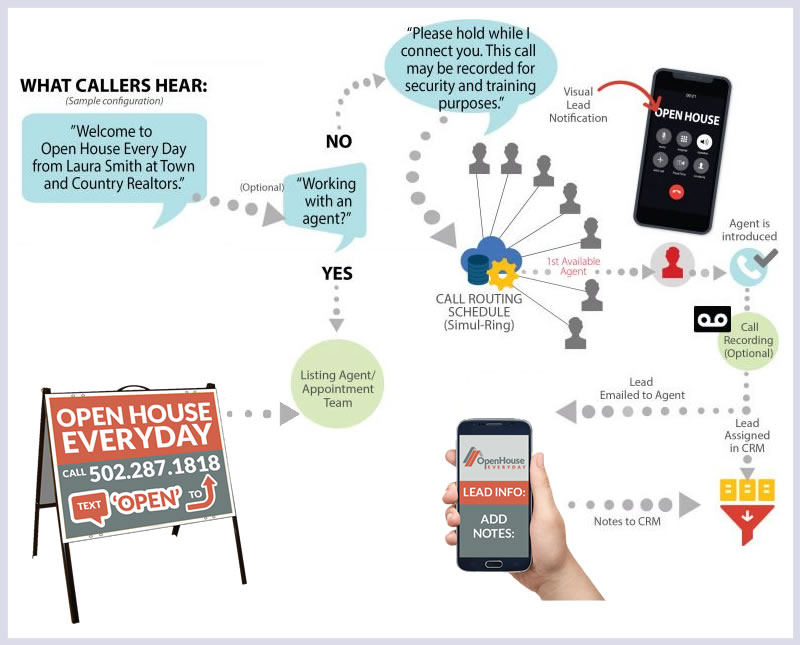 OpenHouse Everyday Phone Process