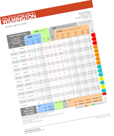 wilmington absorption report