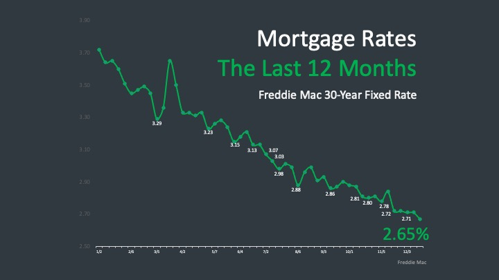 12mortgagerate