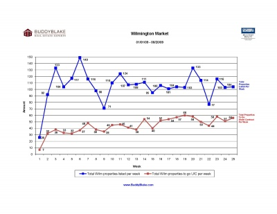 wilm_market_trend_6-26-091_1_400