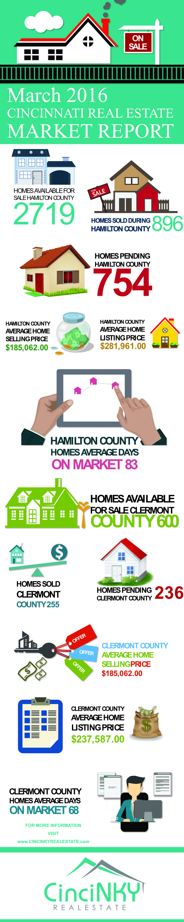 march 2016 great cincinnati real estate market report infographic