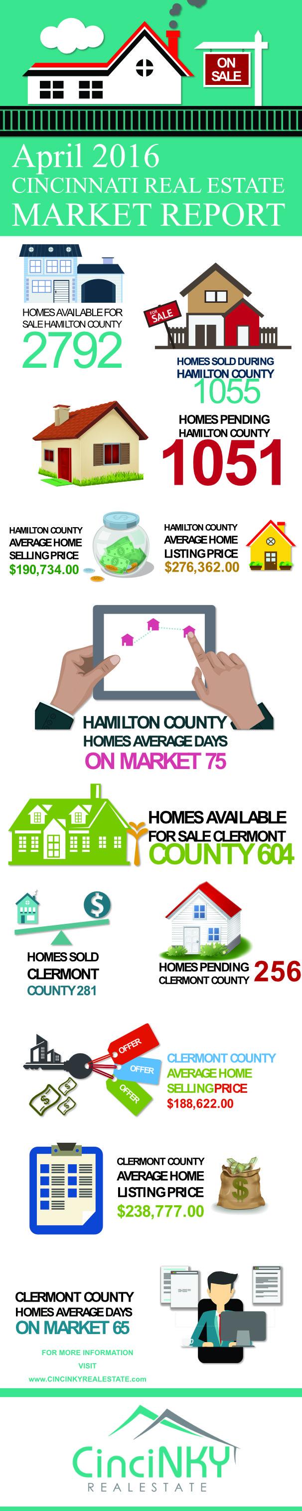 April 2016 Greater Cincinnati Real Estate Market Report Infographic