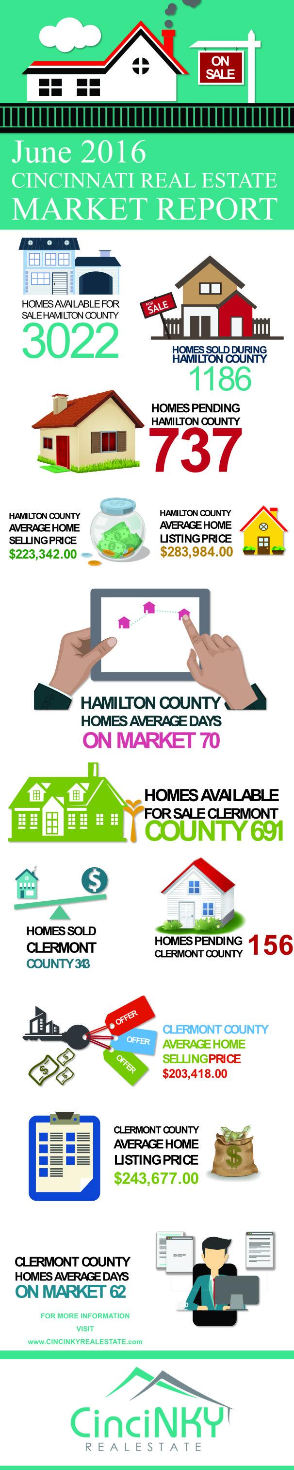 june 2016 cincinnati real estate market report infographic