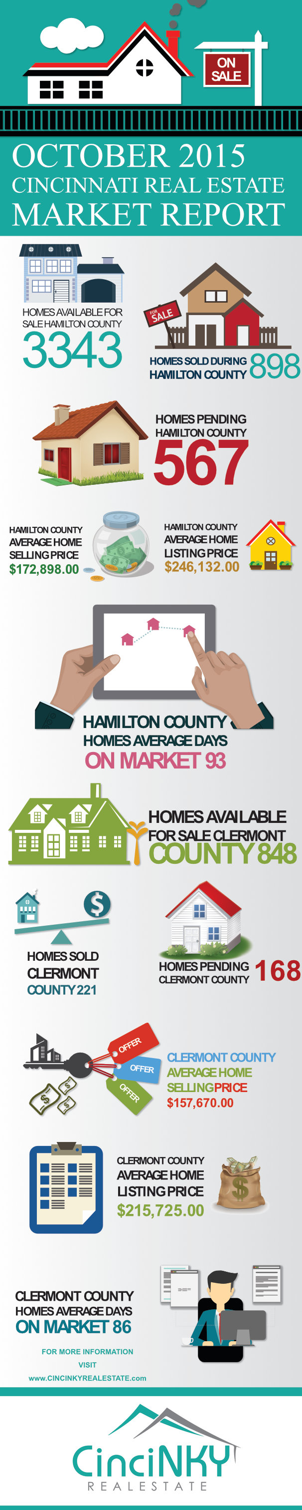Cincinnati, Ohio October 2015 Real Estate Market Report Infographic